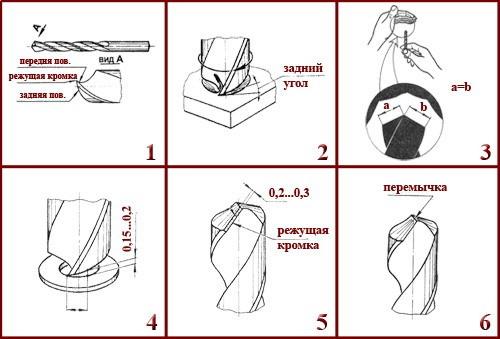 Как правильно заточить сверла в домашних условиях